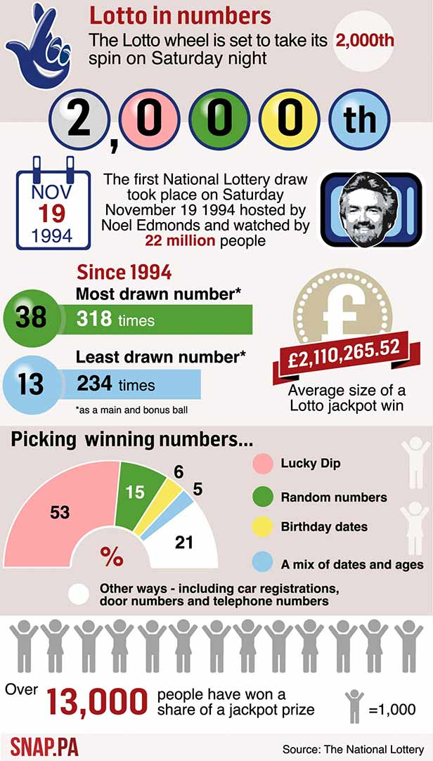 national lottery equation