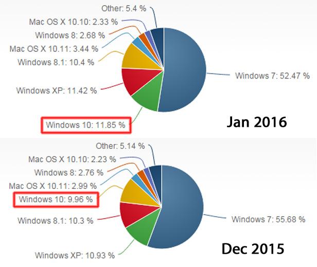 Windows 10 marketshare Dec 2015 Jan 2016