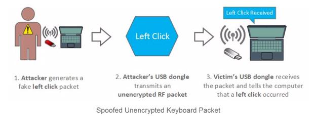 Bastille attack via mouse vulnerability