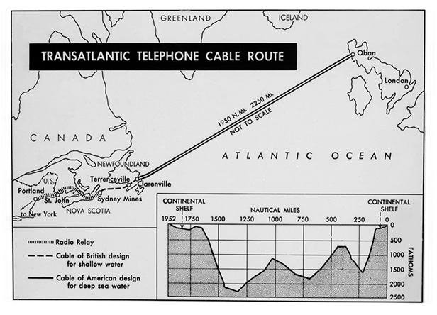 Cable route map from Oban to Clarenville and topographic diagram of the ocean floor. Image credit: Courtesy of BT Heritage & Archives