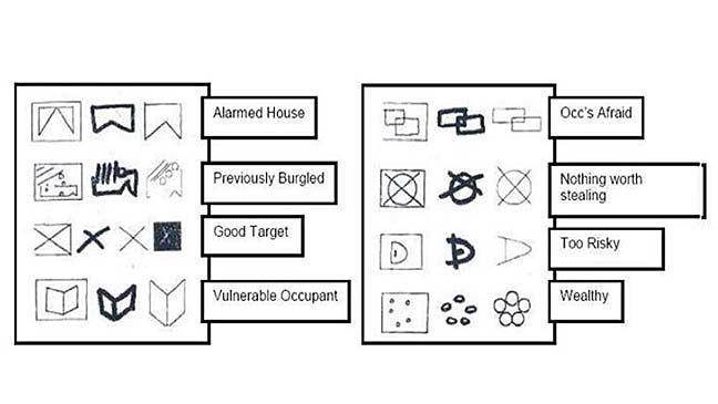 The Da Pinchi Code Burglars Brand Homes With Secret Symbols To Lead