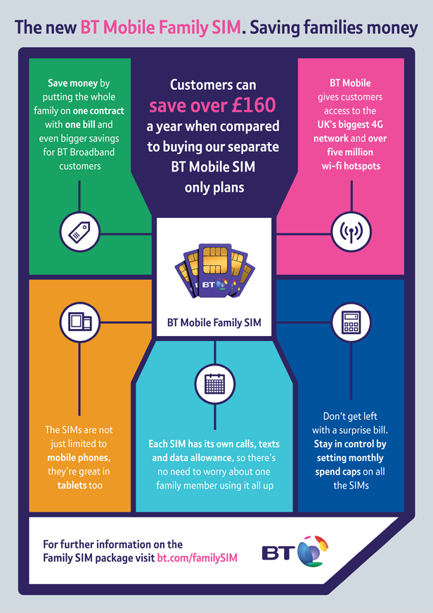 The new BT Mobile Family SIM. Saving families money
