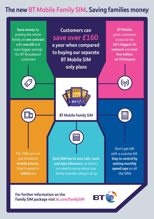 The new BT Mobile Family SIM. Saving families money