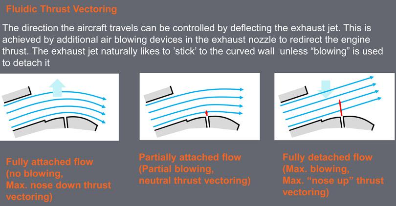 fluid vector