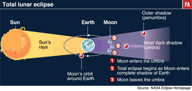 What Is The Difference Between A Lunar Eclipse And A Solar Eclipse