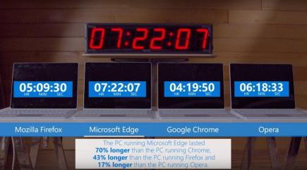 Microsoft takes a swipe at Google Chrome by suggesting it kills battery life