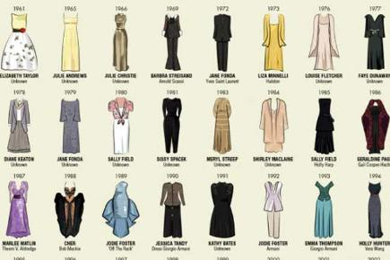 All the Best Actress Oscar dresses since 1929