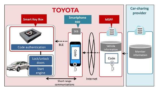 toyota smart box unlock your car with your smartphone instead of key bt. Black Bedroom Furniture Sets. Home Design Ideas