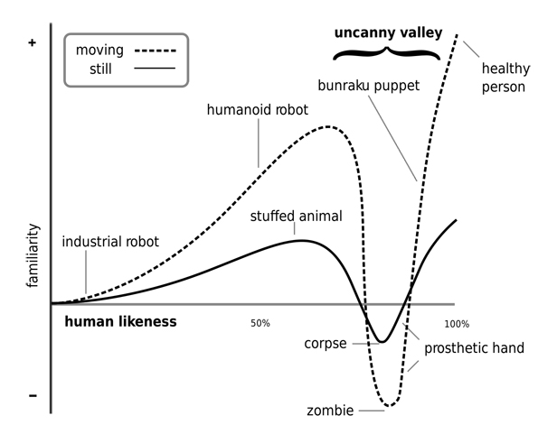 The uncanny valley. Image credit: Wikipedia