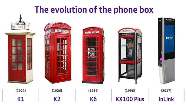 Evolution of the phone box