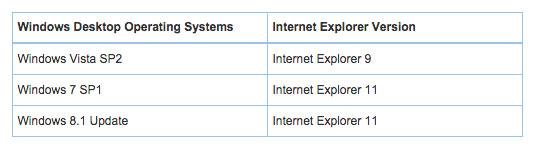 Windows & Internet Explorer version matrix